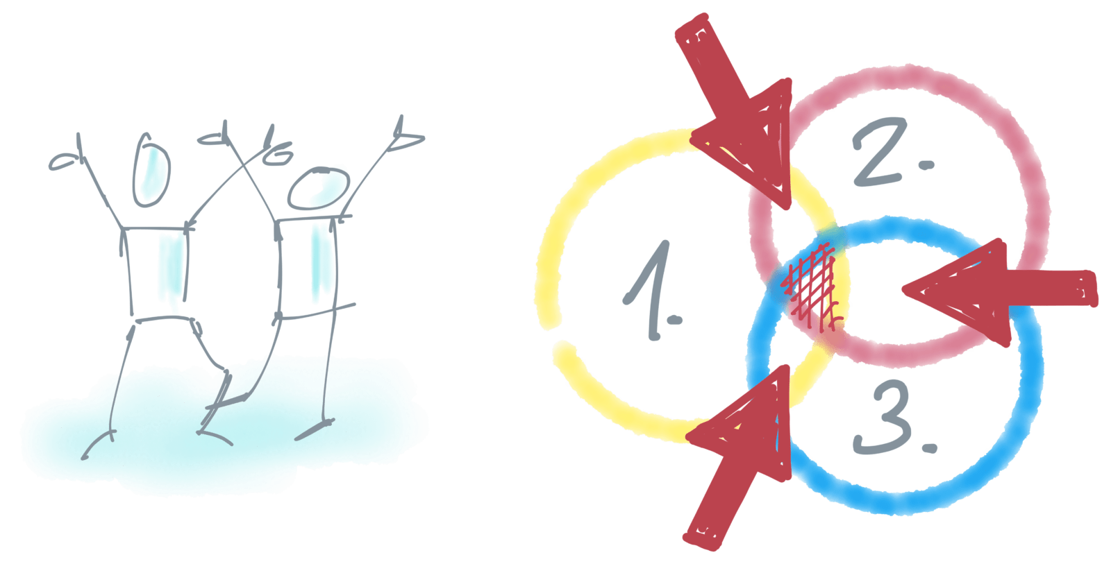 Design Thinking 1.1 Innovation Wünschbarkeit Machbarkeit Wirtschaftlichkeit