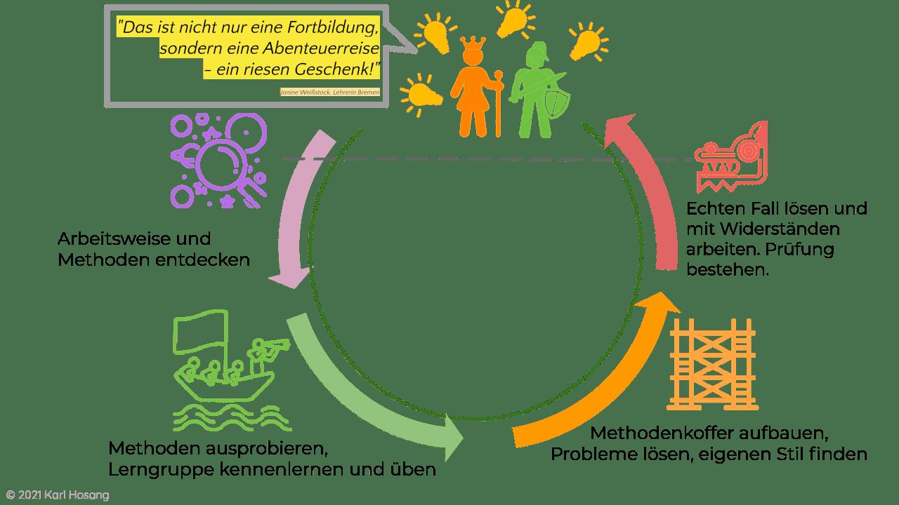 Systemisches Coaching Online-Ausbildung - Online-Kurs Zertifizierung Systemischer Coach Methoden