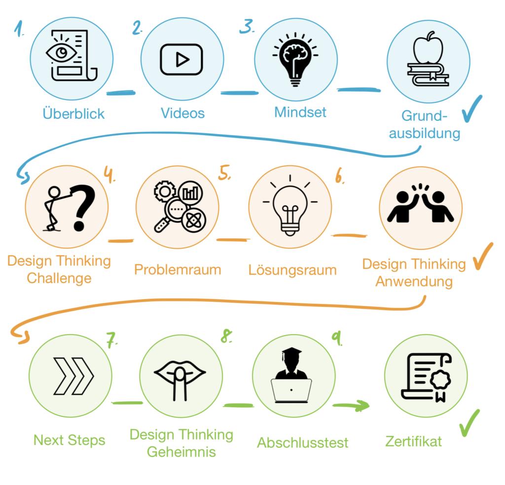 Design Thinking Practitioner Lernen Online Kurs