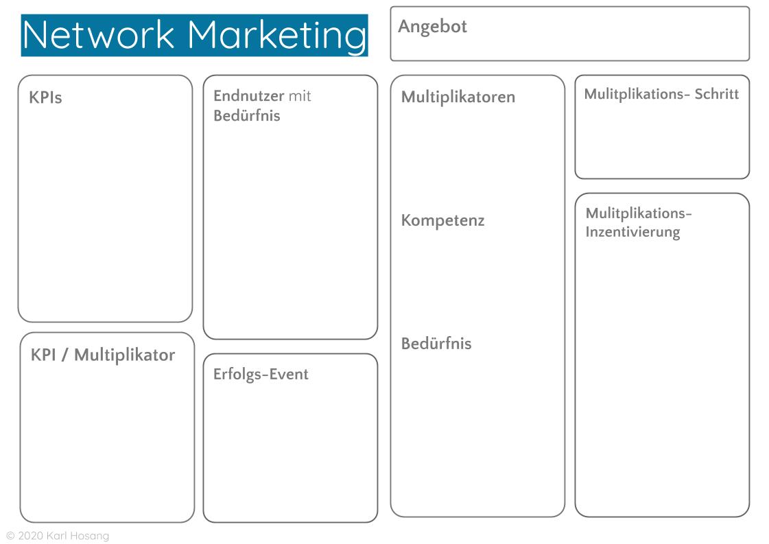 Network Marketing- Entrepreneur-Business Development-Design Thinking-Vorlage Templates