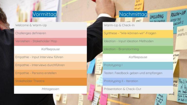 Design Thinking Workshop Ablauf - 1 Tag - Prozess