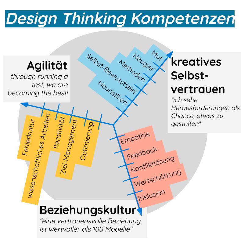 Design Thinking Kompetenzen - unternehmen-produktentwicklung-organisationsentwicklung-marketing