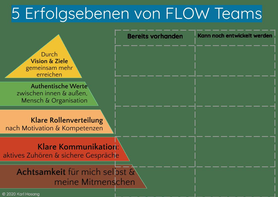 Flow Team-Vorlage Teamentwicklung, FLow Teams, Team Building