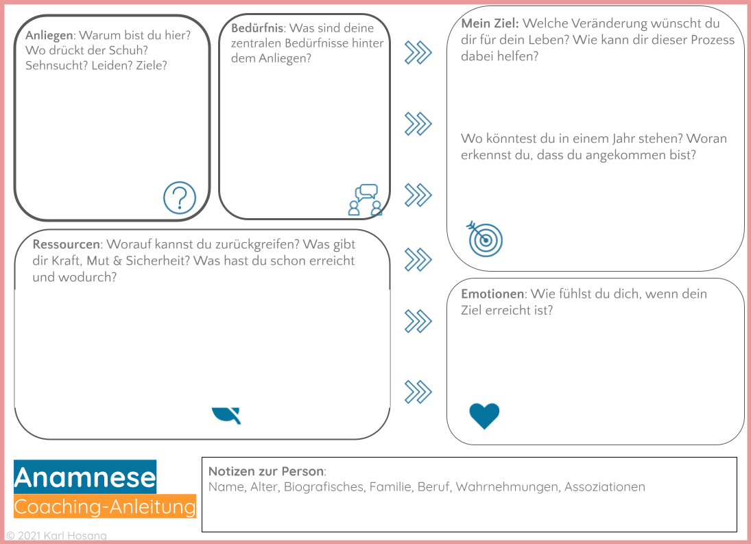 Systemisches Coaching-Anamnese