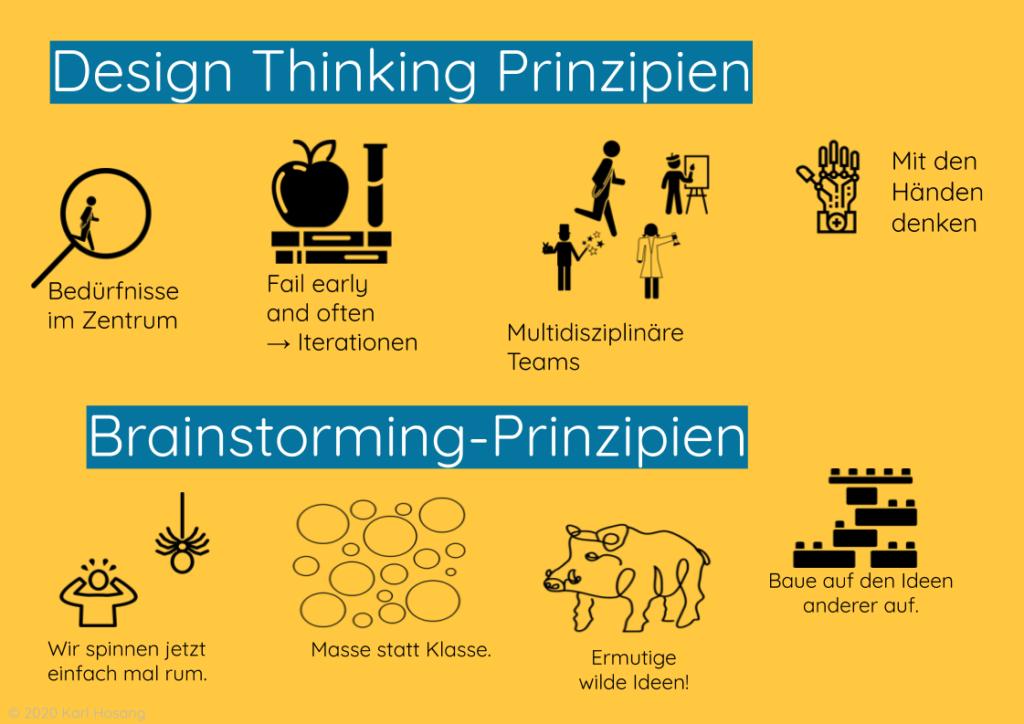 Design Thinking Prinzipien Schule & Schulentwicklung