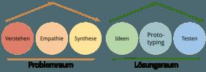 Design-Thinking-Prozess-6-Phasen-Produktentwicklung-Kreativität