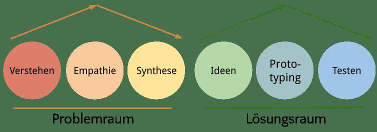 Design Thinking Phasen, DT Prozess, DT Schritte