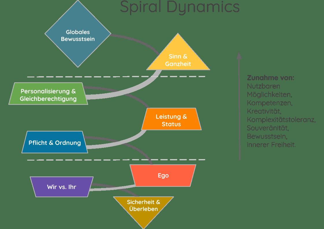 spiral dynamics-individuation