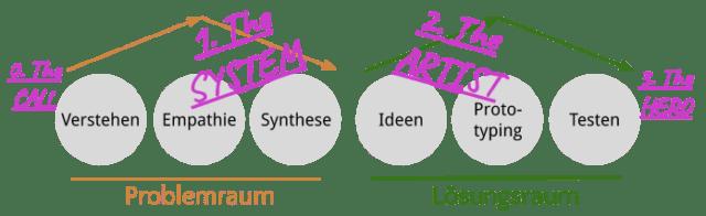 Systemisches-Design-Thinking-Workshop-Berlin