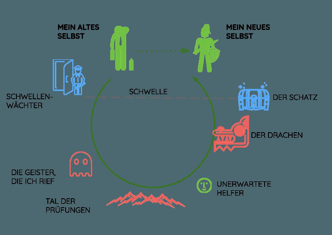 Heldenreise Seminar - kreativer Prozess