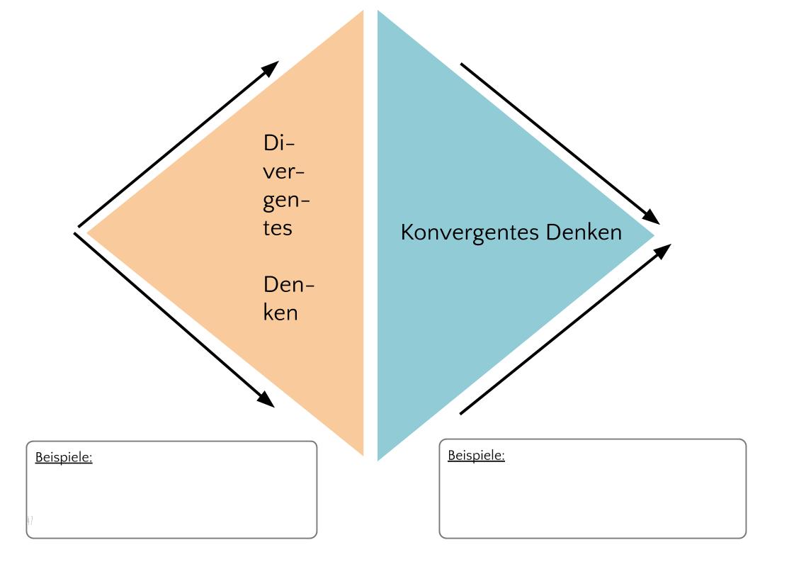 Divergentes Denken
