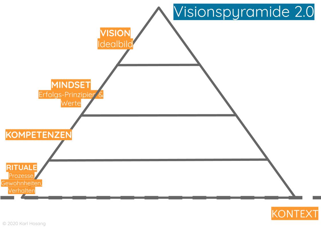 Visionspyramide - Organisationsentwicklung - Schulentwicklung - Organisationsdesign