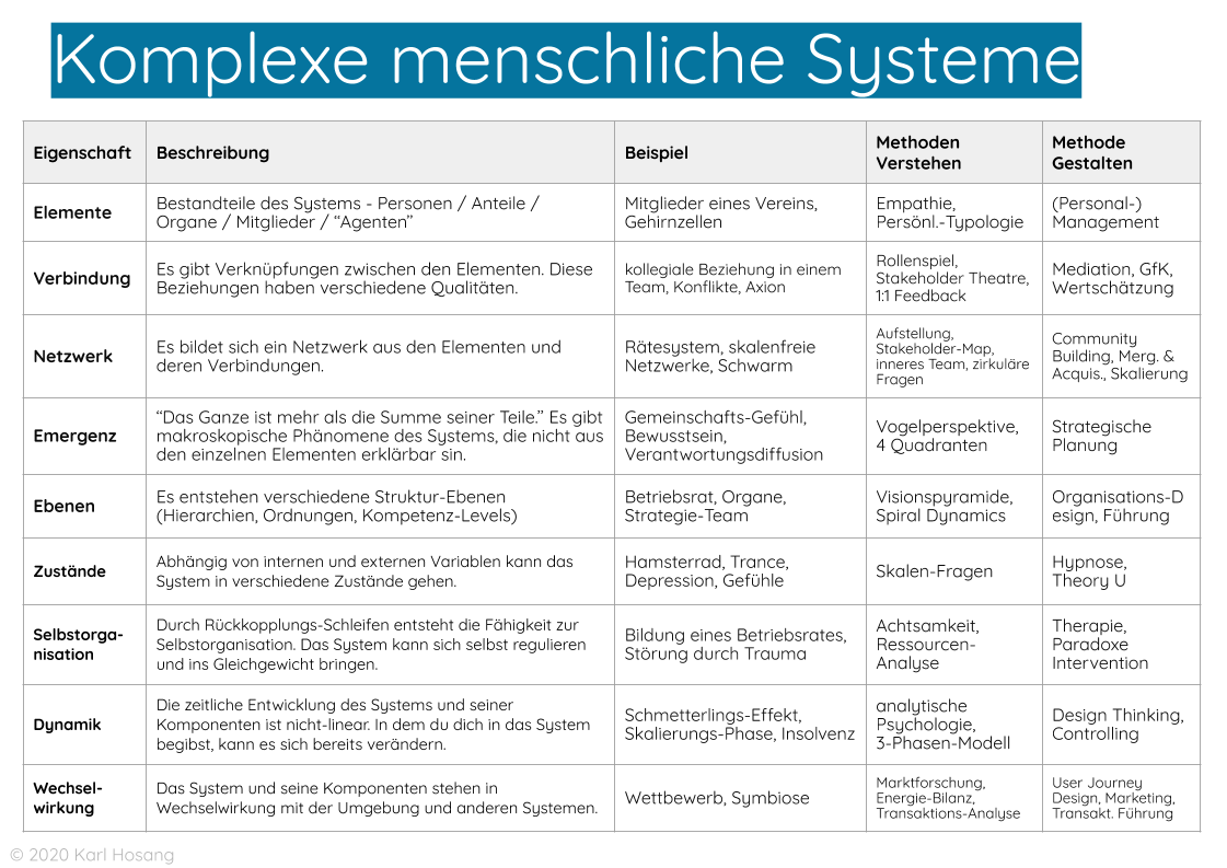 komplexe-menschliche-soziale-systeme-design-thinking-weltbild
