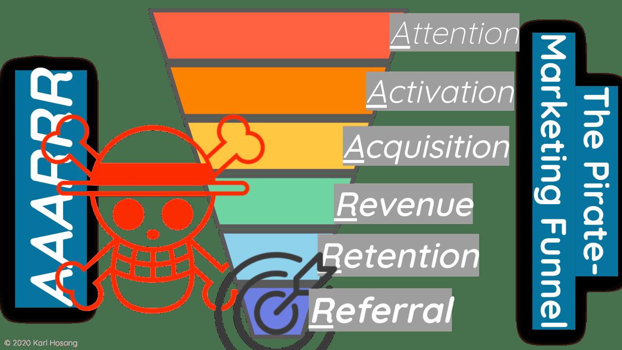 markteing-funnel-gamification-design-thinking, aaarrr, piraten funnel