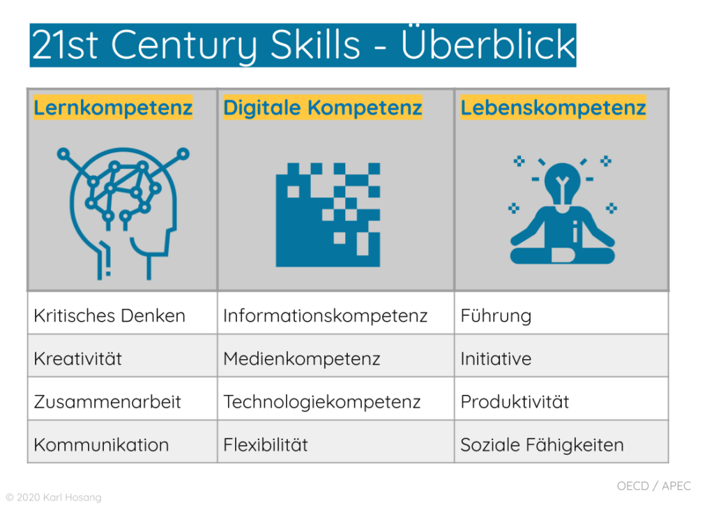 21st Century Skills - Schulentwicklungs-Trends
