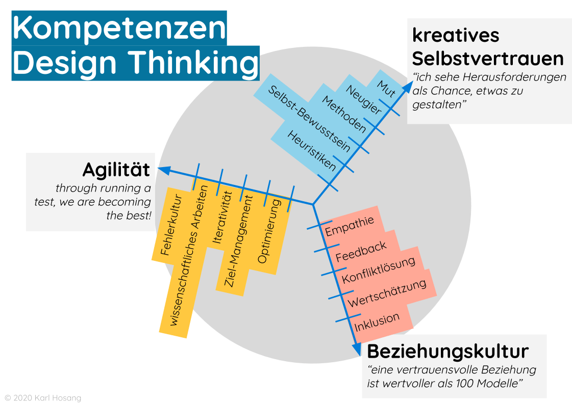 Design Thinking Kompetenzen Schule & Schulentwicklung, produktentwicklung, unternehmen, organisation