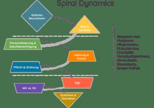 Spiral-Dynamics Modell