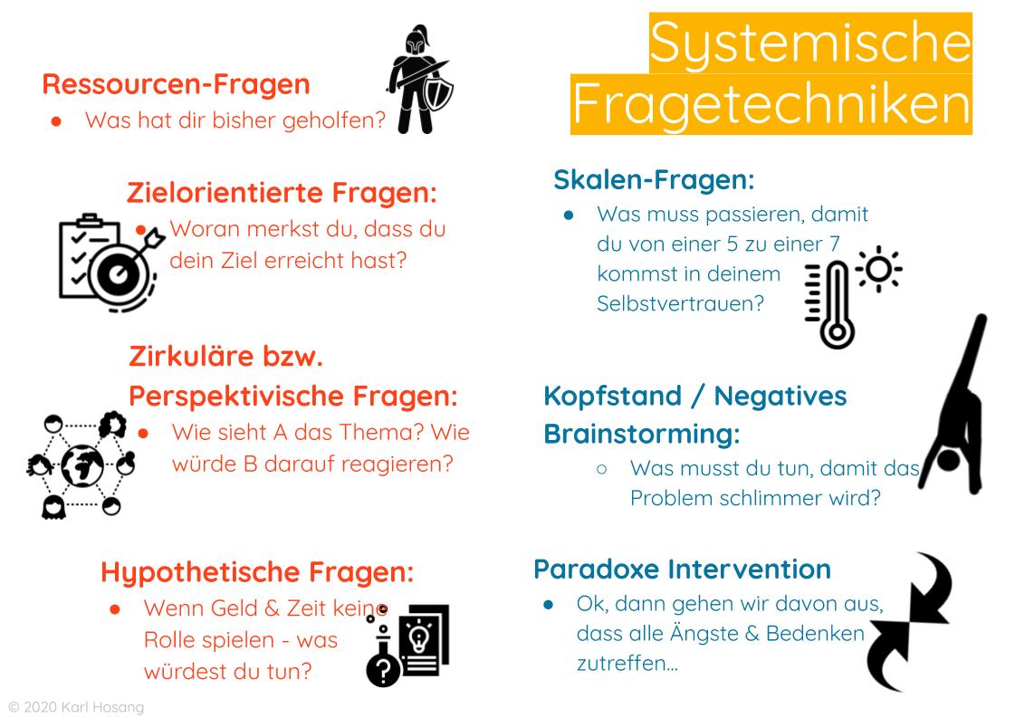Systemische Fragen - Fragetechniken - Infografik - Creative Self