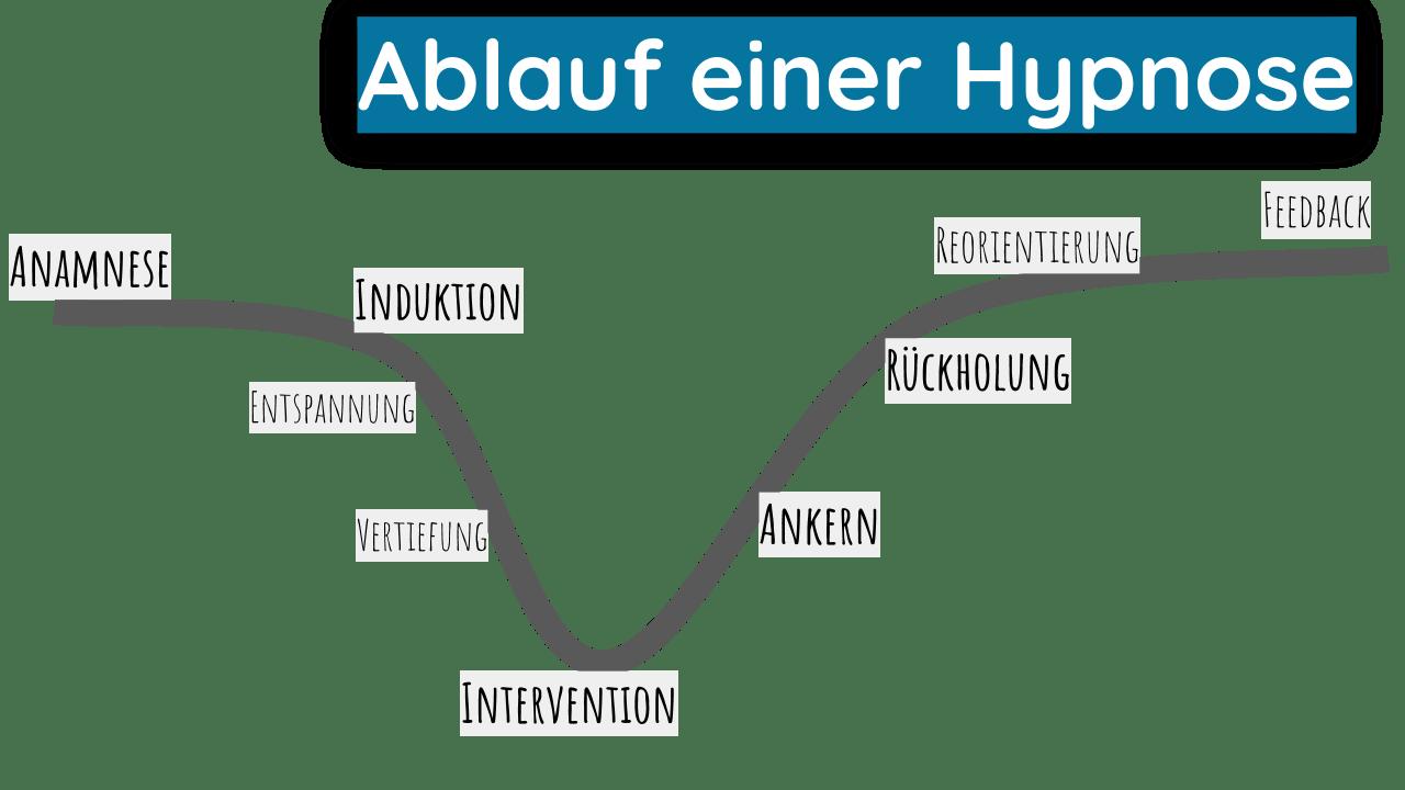 Ablauf Hypnose - Hypnosetherapie - Persönlichkeit - Trauma - Kreativität - Hypnose-Methoden