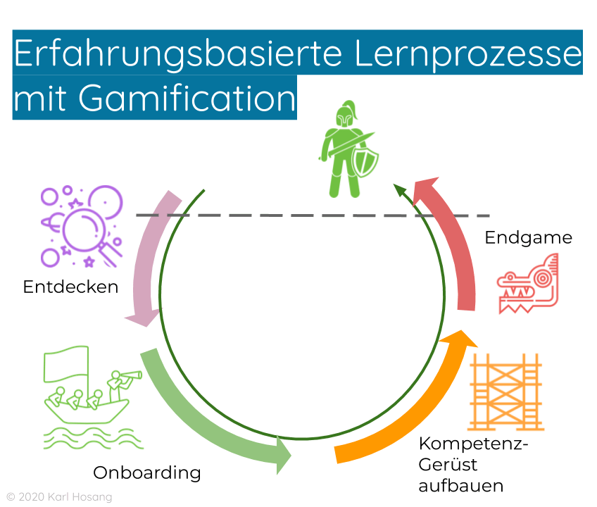 Erfahrungsbasierte Lernprozesse mit Gamification - experience based learning