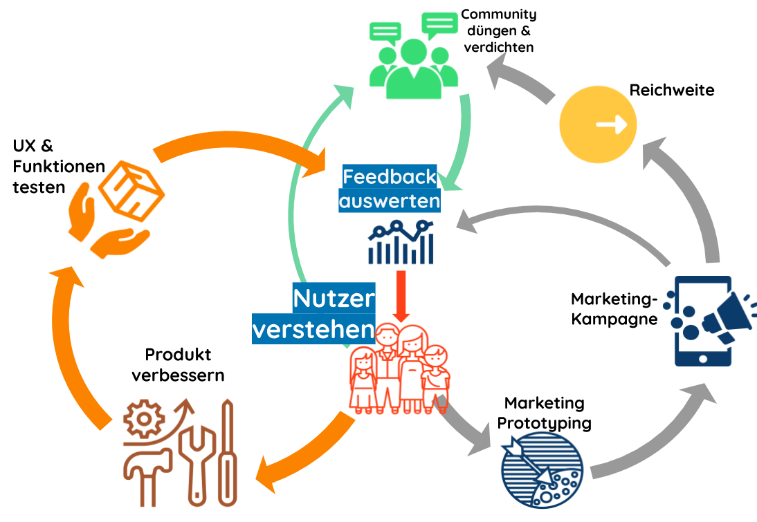 Flywheel - Agile -User-Centered Produkt-Entwicklung & Marketing- Growth Hacking
