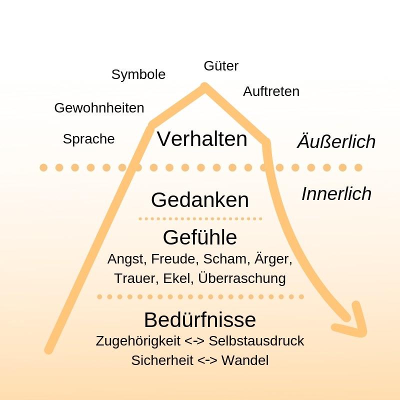 Eisberg Modell - Beziehungskompetenz - Beratung - Bedürfnisse - Hierachie