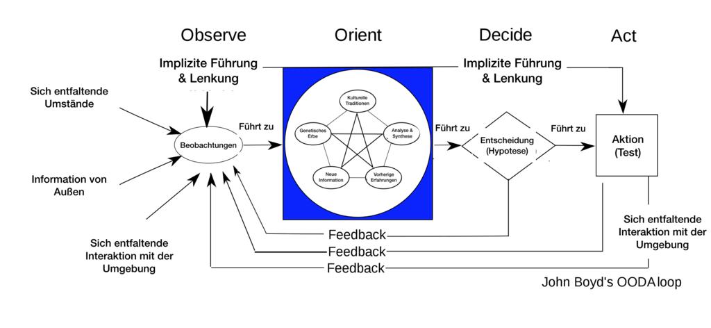 OODA-Loop-Agilität-Agile-Design-Thinking-Kaizen-KVP_Deutsch