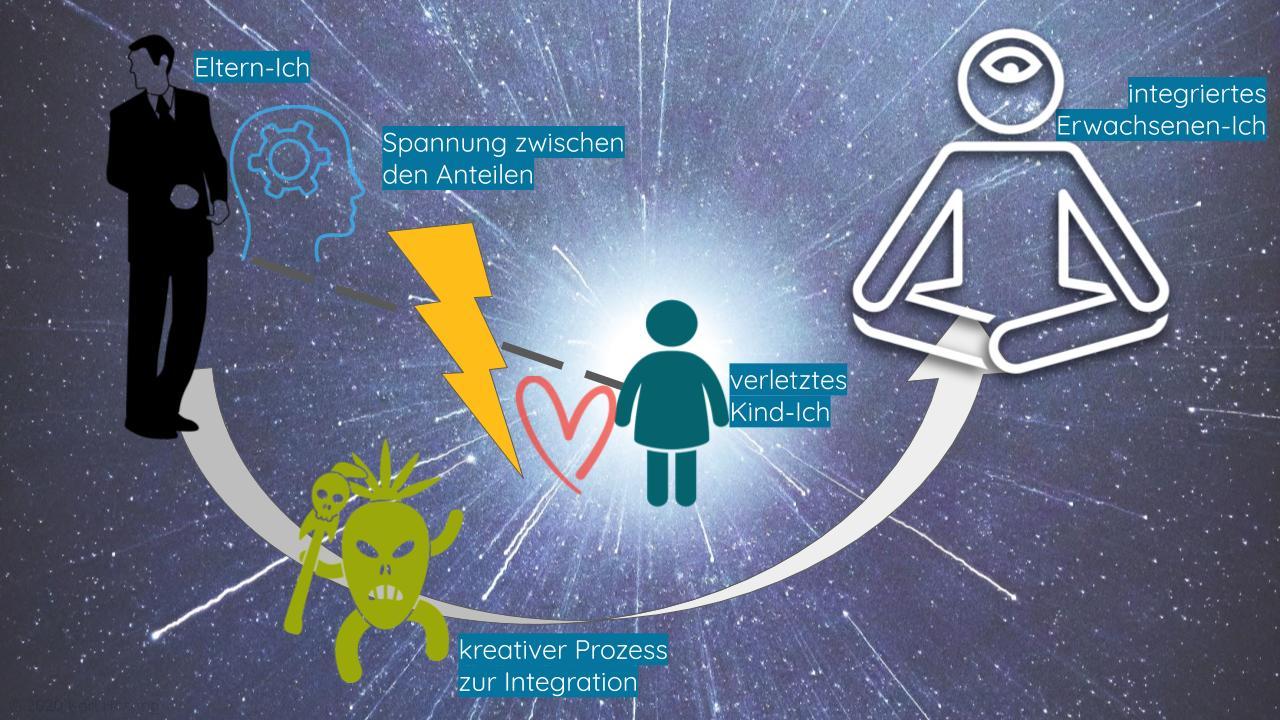 Spannung-Trauma-Kreativität-Anteile-Transaktions-Analyse-Prozess-Integration-inneres-Kind-Therapie