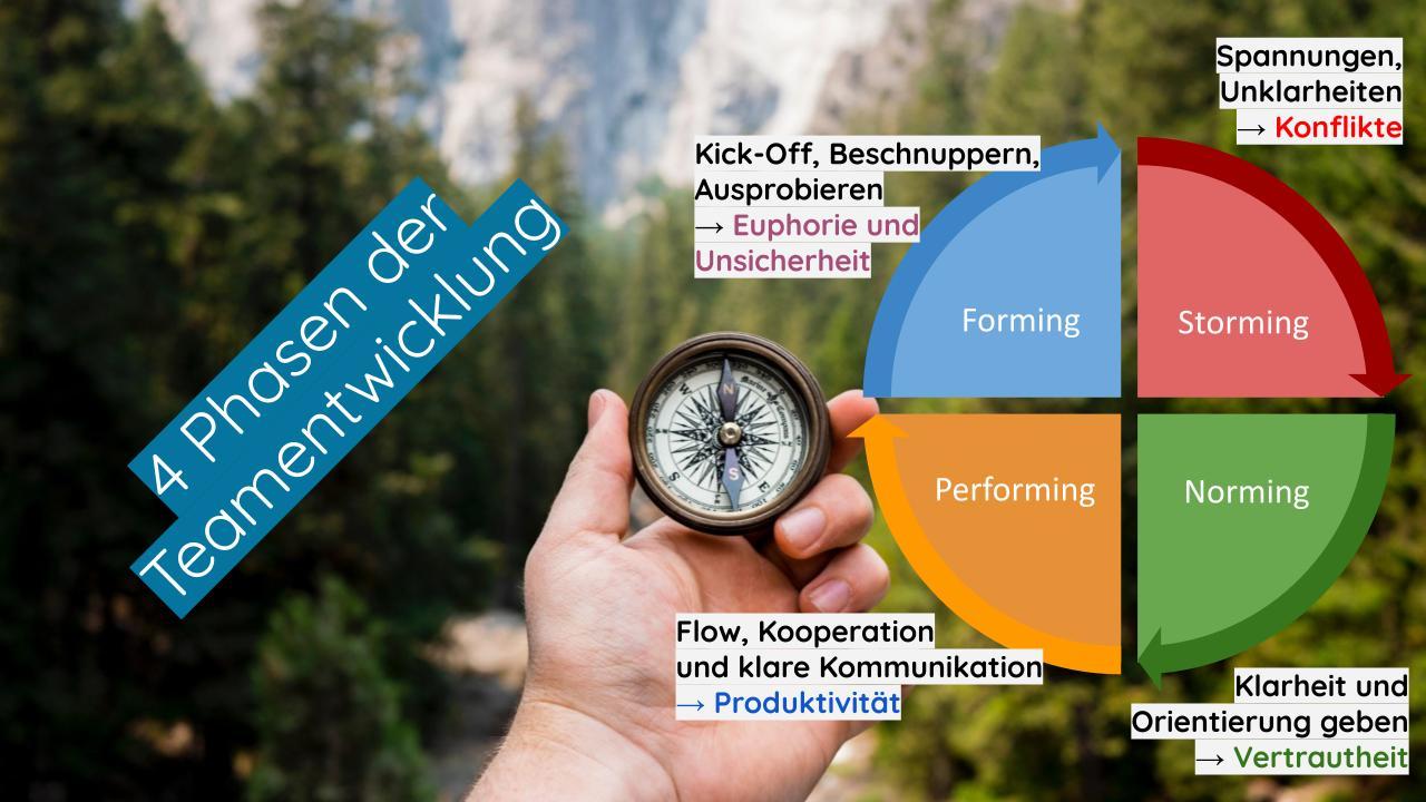 4 Phasen der Teamentwicklung - Coaching - Beratung - Psychologie - Unternehmen