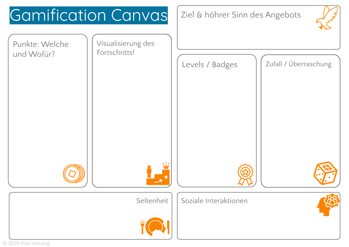 Gamification-Canvas Spiel-elemente design thinking