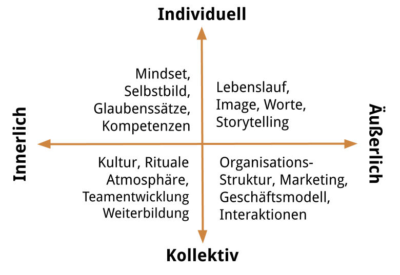 4 Quadranten Psychologie