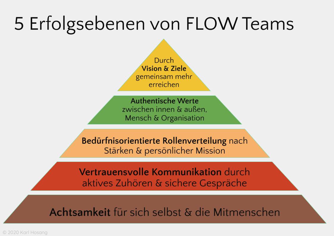 Teamentwicklung - IKIGAI - Das innere Team - Transaktionsanalyse - Systemisch - Spiral Dynamics - Heldenreise (1)