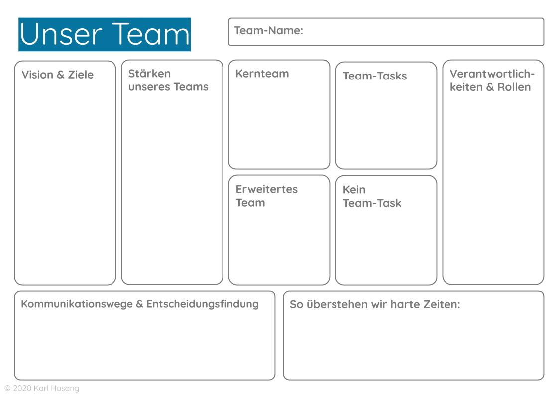 Unser Team Canvas - Team Building - Teamentwicklung - Team-Struktur