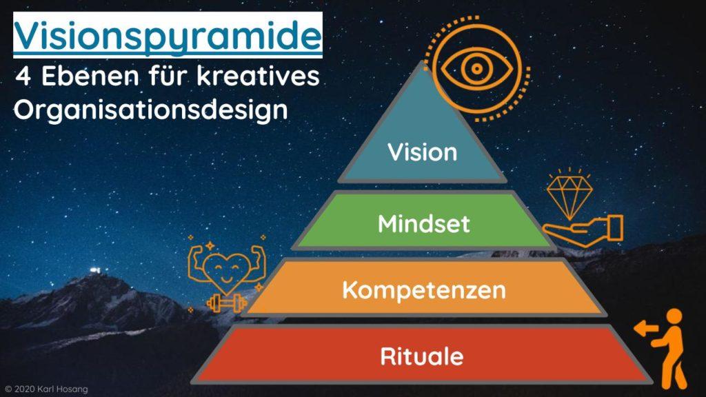 Visionspyramide 4 Ebenen für kreatives Organisationsdesign (1)