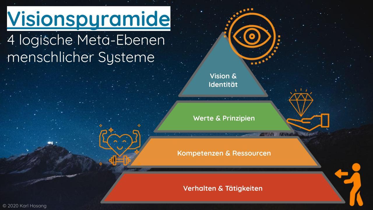 Visionspyramide 4 logische Meta-Ebenen menschlicher Systeme