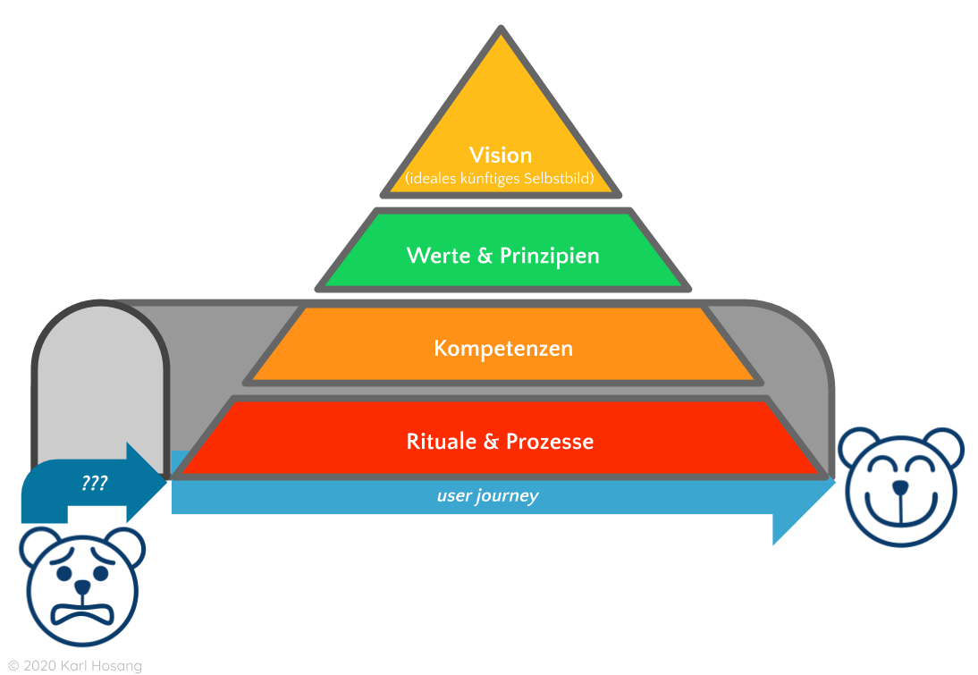 Visionspyramide - Organisationsdesign - Design Thinking - Organisationsentwicklung - Persönlichkeitsentwicklung