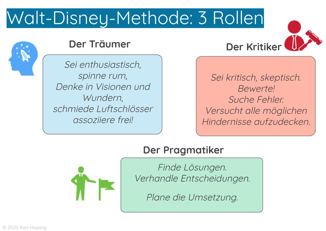 Walt-Disney-Methode_ 3 Rollen - Kreativitätstechniken