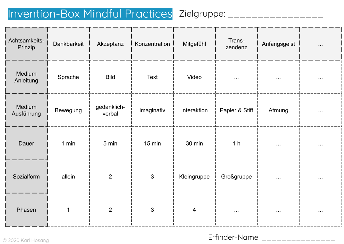 Achtsamkeit - Invention-Box Mindful Practices - Achtsamkeits-Methode erfinden - Kreativität - Innovation