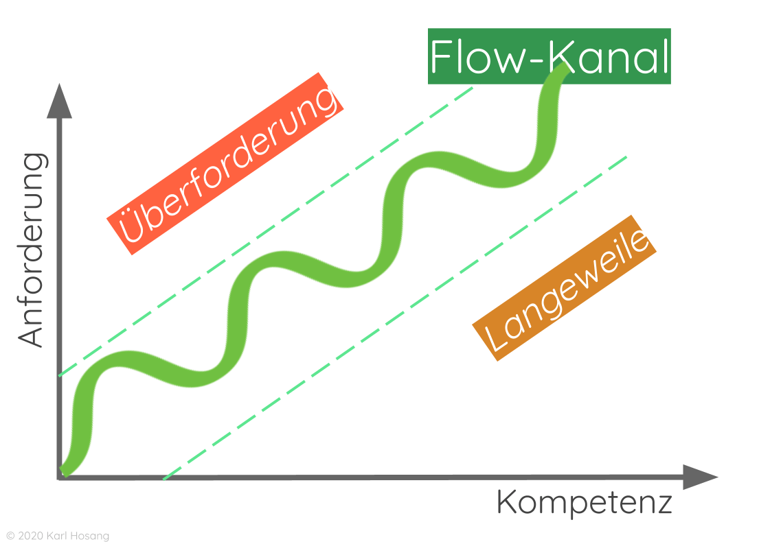 Flow-Kanal - Achtsamkeit - Kreativität - Innovation