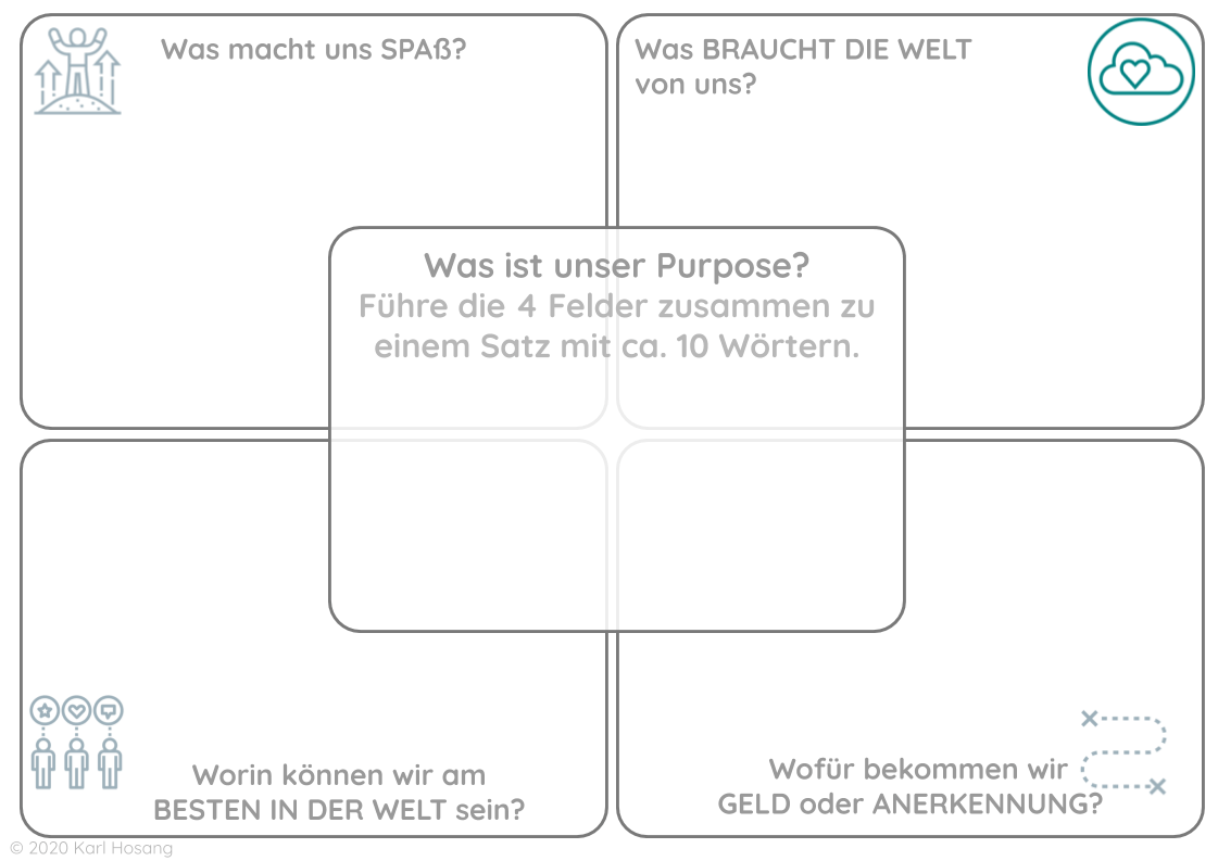 Team Purpose - Template - Sinn - Start with WHY - IKIGAI - Heldenreise