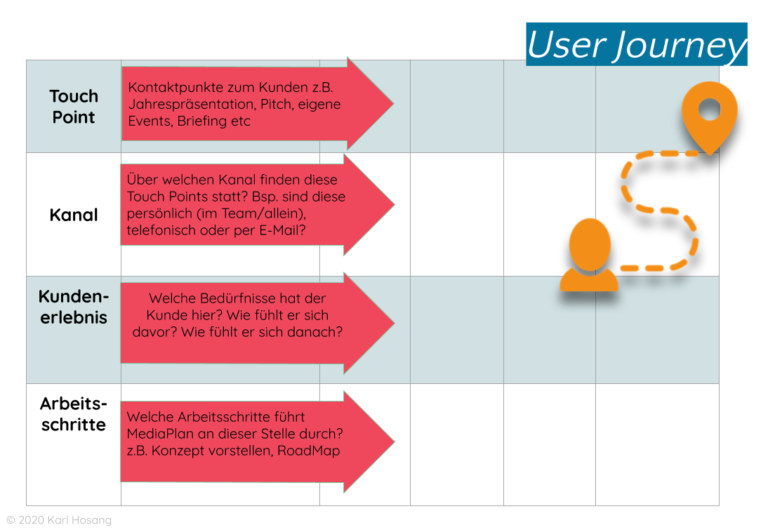 User Journey - Agile -User-Centered Produkt-Entwicklung & Marketing- Growth Hacking - Design Thinking