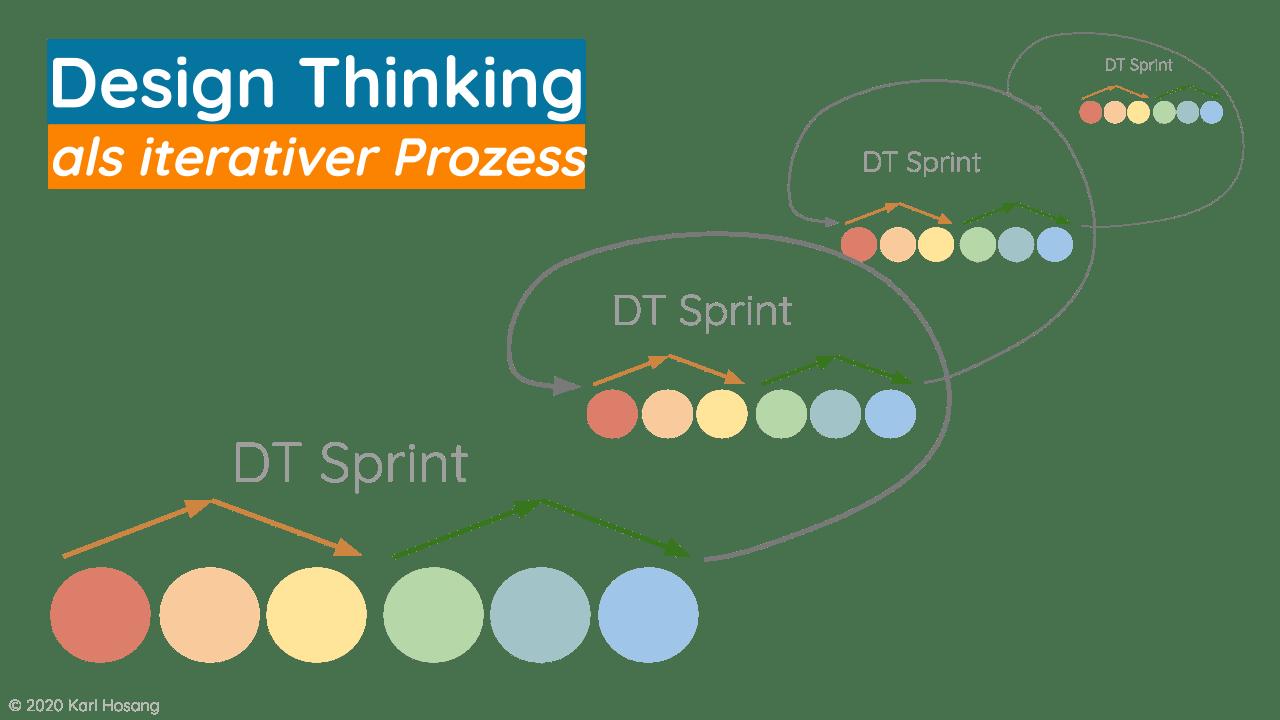 Design Thinking als iterativer Prozess - Beratung - Organisationsentwicklung - Business-Development