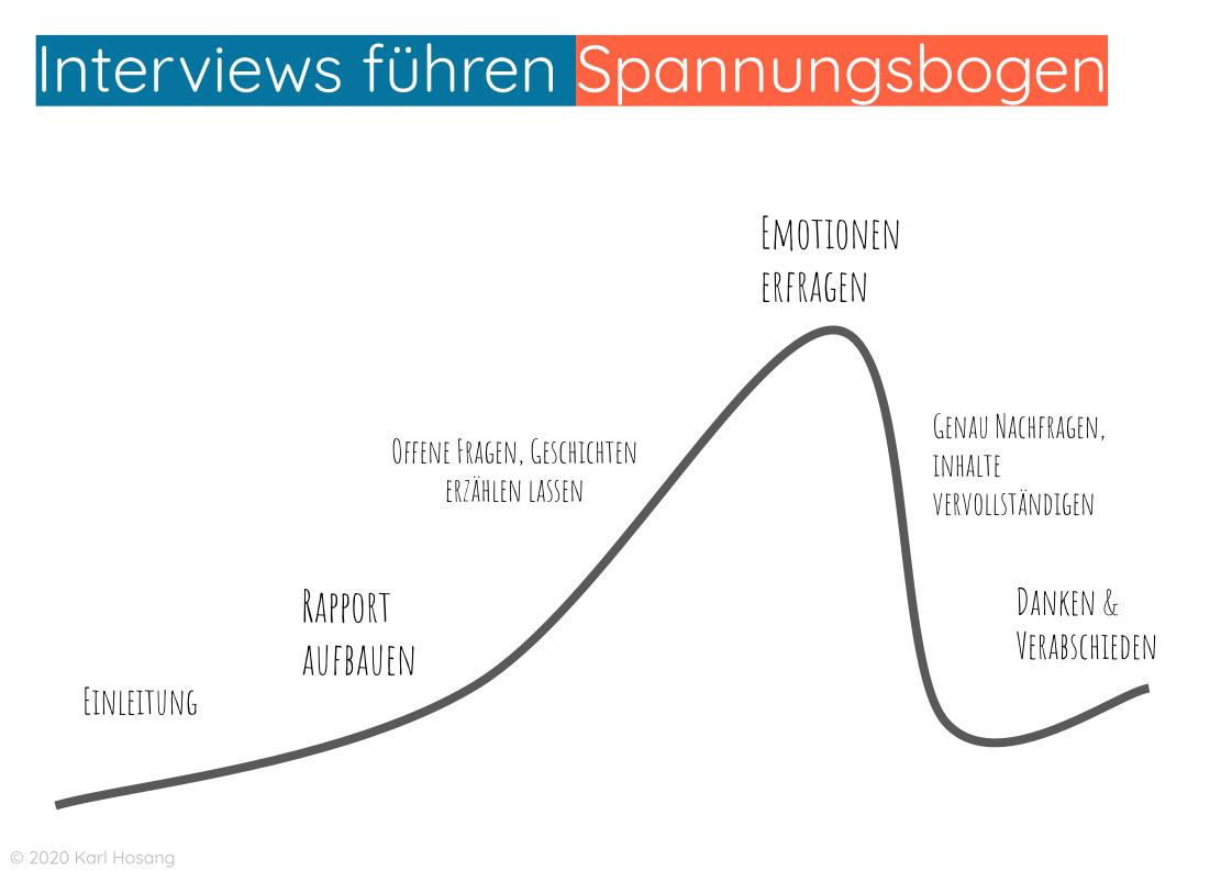 Design Thinking Online-Kurs Interviews führen Spannungsbogen