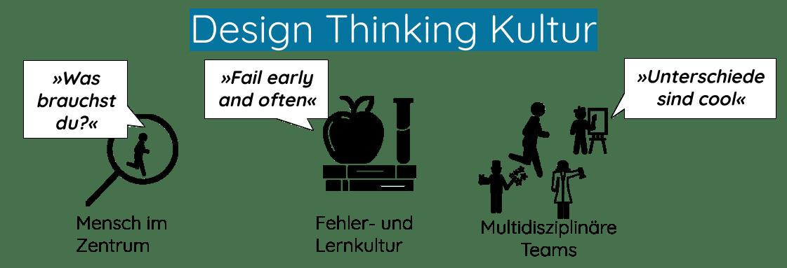 Design Thinking Kultur Schulentwicklung