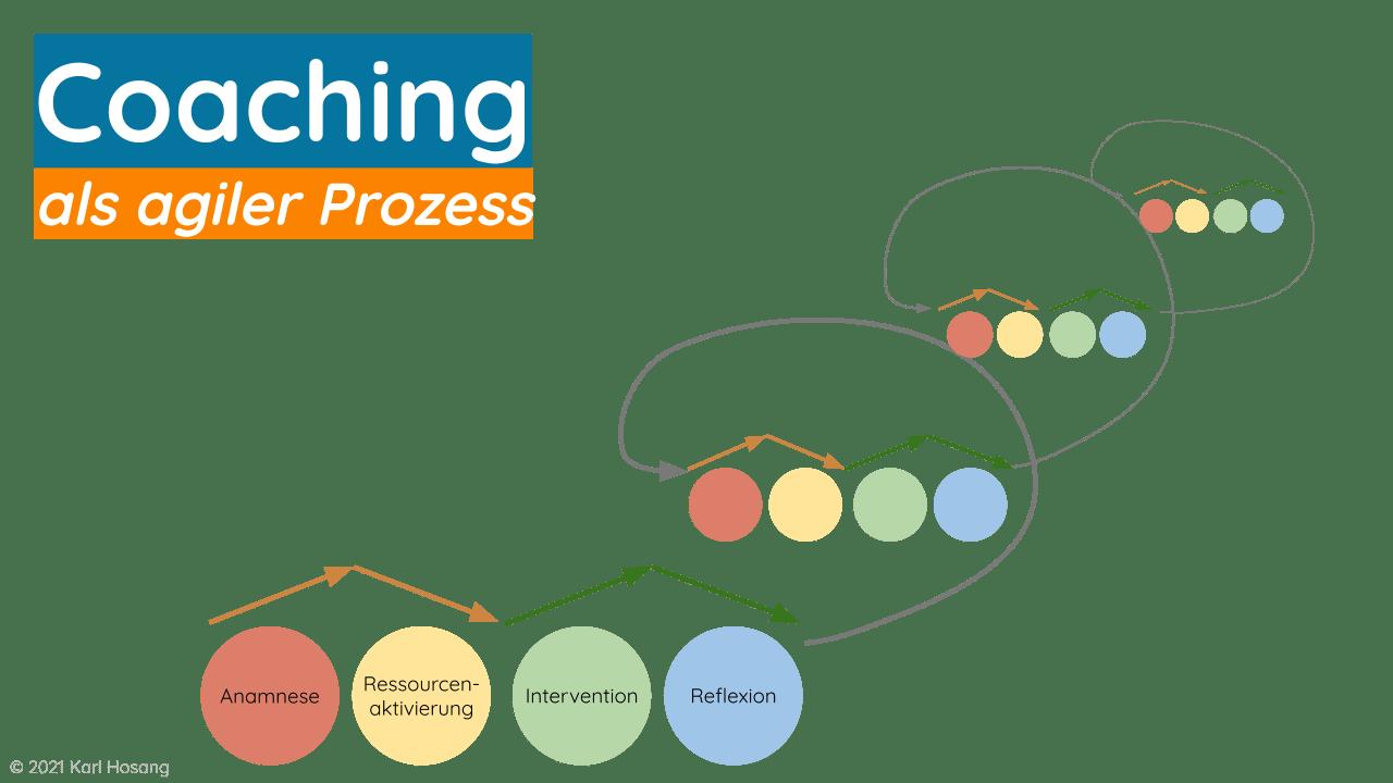 Agiler Coaching-Prozess - Coaching-Modell - Beratung - Psychologie - Unternehmen