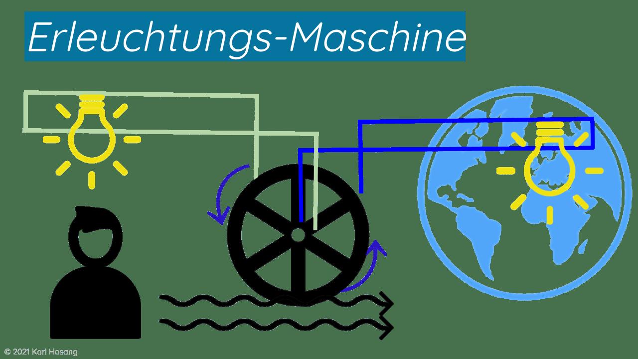 Erleuchtungs-Maschine - Coaching - Beratung - Psychologie - Unternehmen